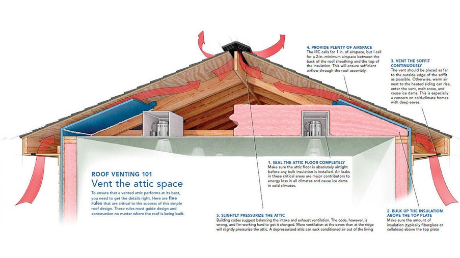 Roof Venting 101